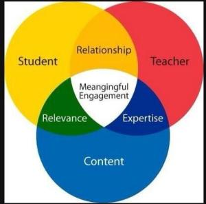 Venn Diagram for Approaching Balanced Instruction